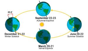 Axial-tilt-and-seasons